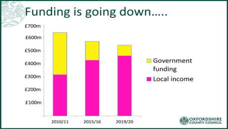 Oxfordshire Budget Cuts – Feb 2016