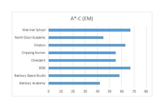 School Progress Tables 2016